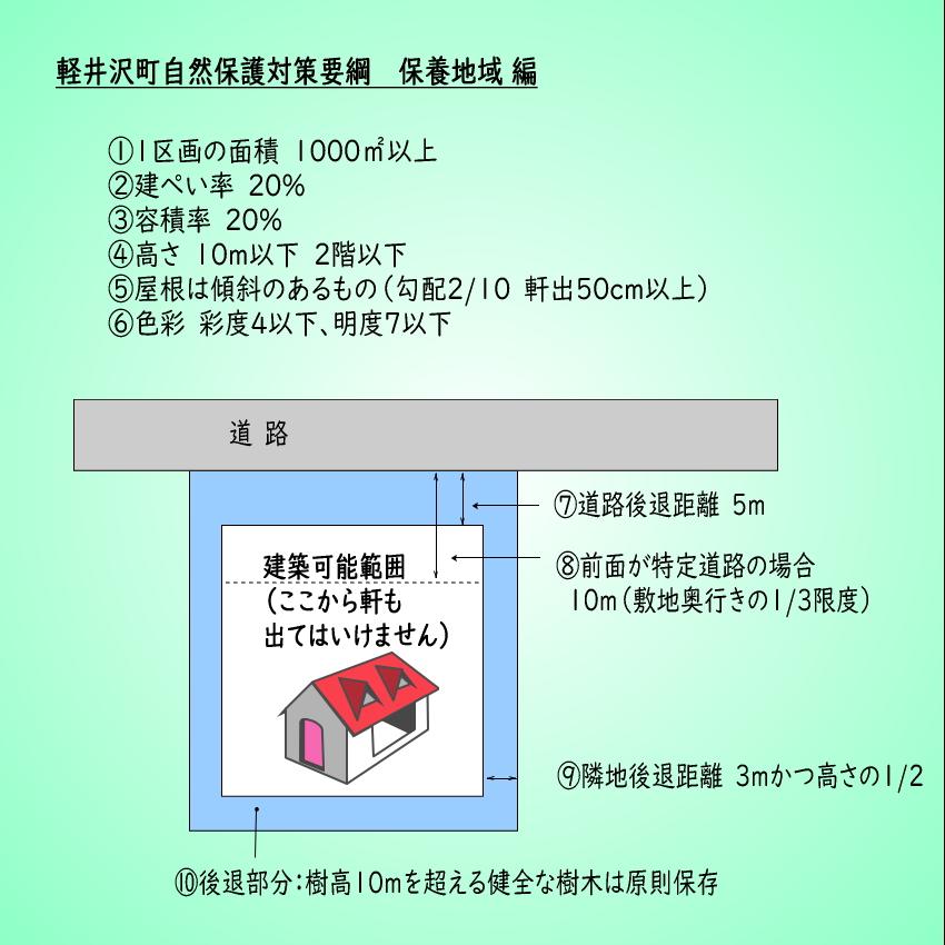 軽井沢 保養地域
