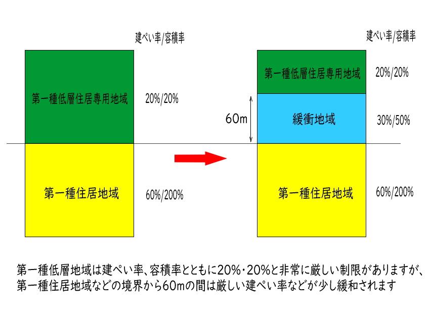 軽井沢 緩衝地域の説明
